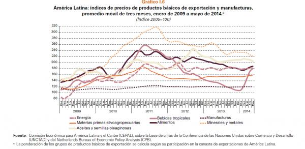 indice exportacion