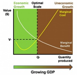 Gráfica 2: Los límites del crecimiento.