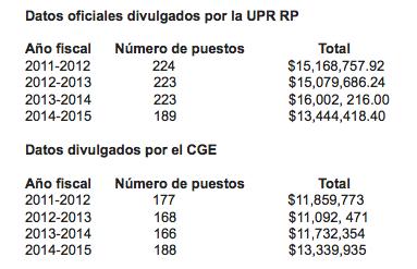 Tabla de los datos oficiales divulgados por la UPR RP