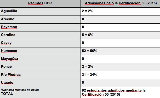 Informe de Vicepresidencia de Asuntos Académicos UPR sobre admisiones bajo la  Certificación 50 (2015)