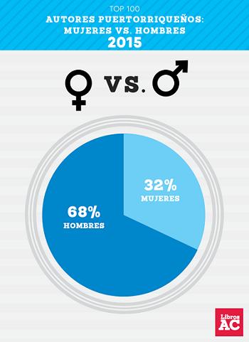 Estadísticas. (Suministrada)