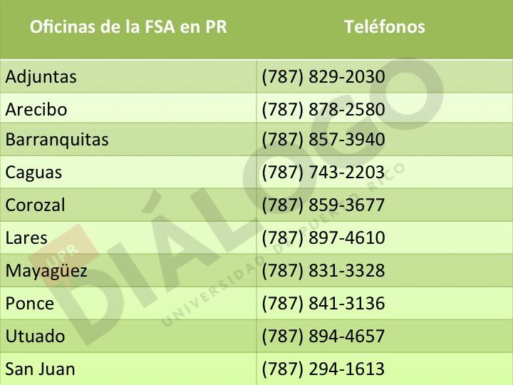 Oficinas regionales de la Farm Service Agency.