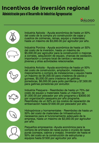 Fuente: Administración para el Desarrollo de Industrias Agropecuarias.