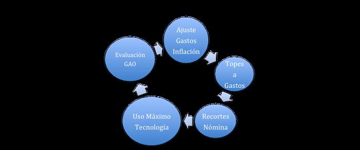 Modelo Propuesto por Comisión Bipartita