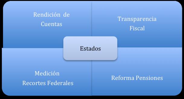 Modelo de la Comisión de los Estados de EE.UU