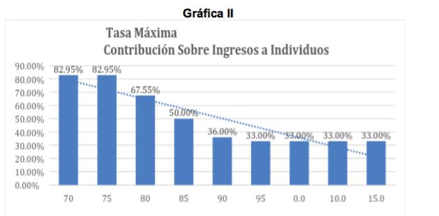 Gráfica II Fuente: Departamento de Hacienda, Harris Lowell (1971), Tax System of Puerto Rico: Survey and Recomendations y Ramón Cao (2004), Impuestos en Puerto Rico.