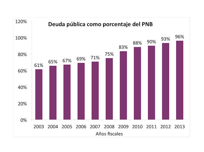 grafica deuda publica 2 M. Cancel