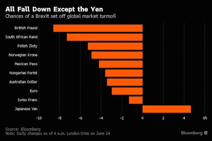 Bloomberg caida libra