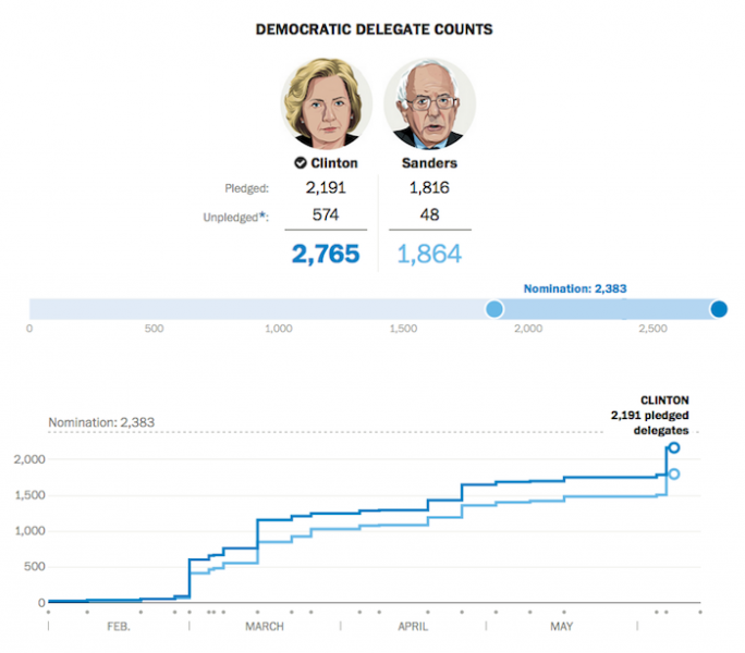 Washington Post: Campaign 2016.