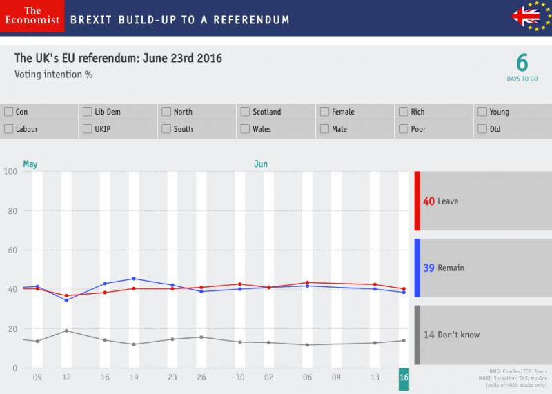 Encuestas Brexit
