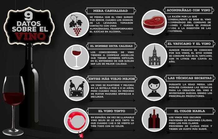 Datos sobre el vino