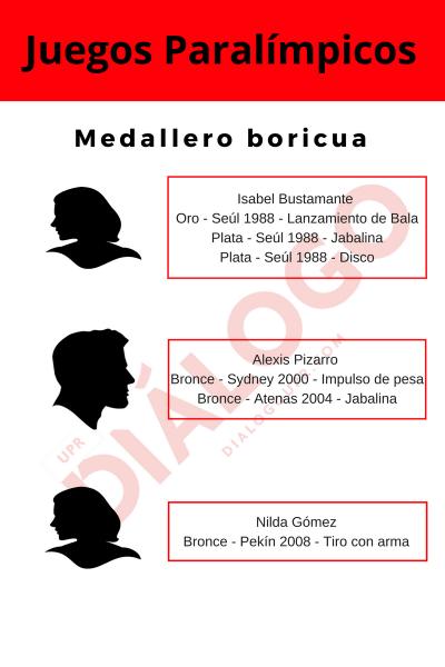Preparado por Ronald Ávila-Claudio/Diálogo