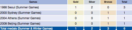 Medallas de la delegacieon puertorriqueña por años. (Comité Paralímpico Internacional)
