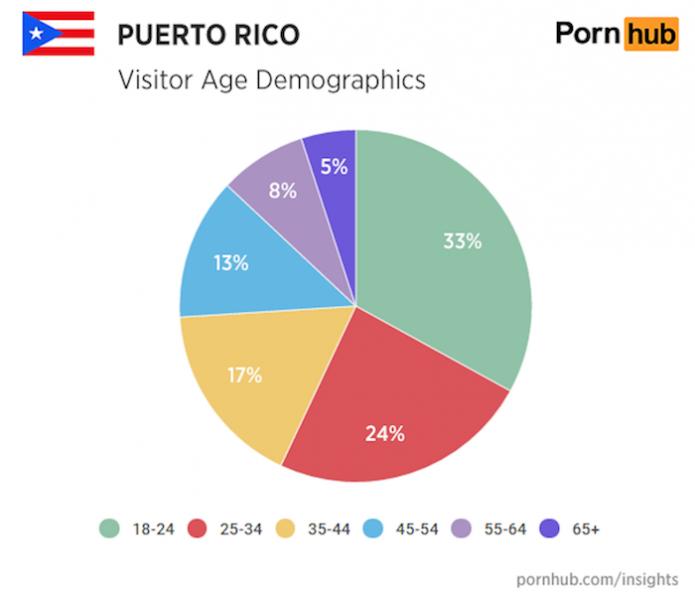 Gráfica Pornhub edades (Diálogo)