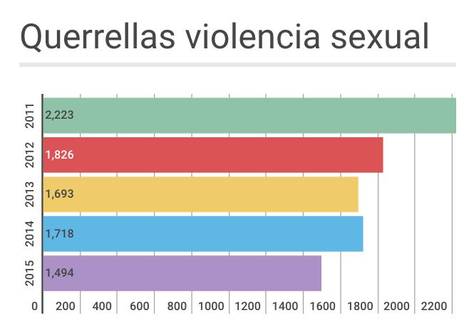 Estadísticas de querellas de violencia sexual 2015