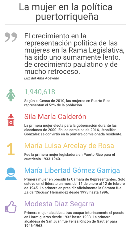 La mujer en la política puertorriqueña