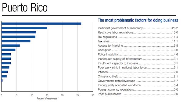 Puerto Rico y su ranking, según el World Economic Forum.