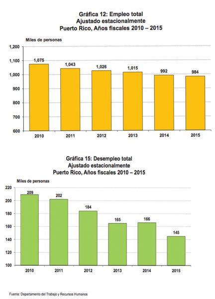 Empleo y desempleo en Puerto Rico. (Junta de Planificación)