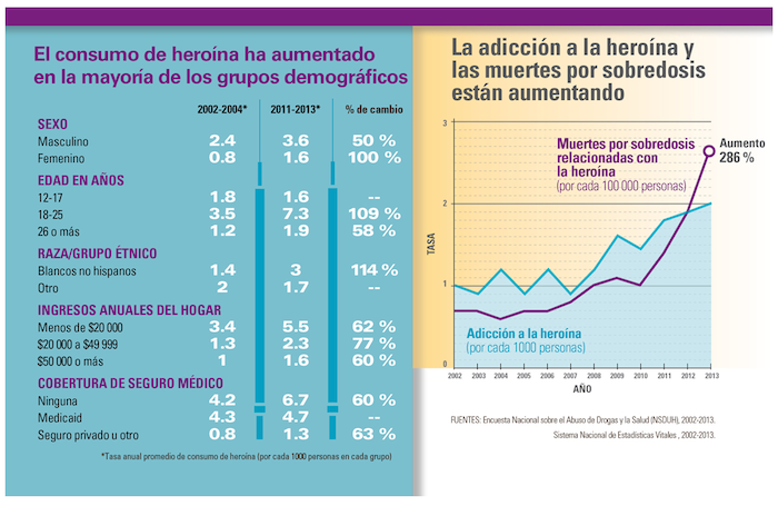 grafica heroina demografia