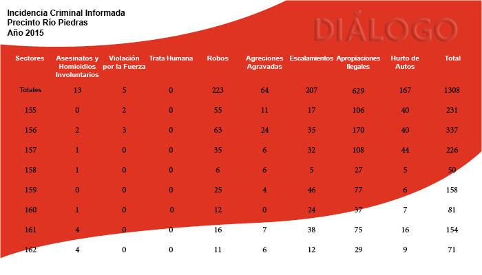 Informe de incidencia criminal del precinto de Río Piedras para el año 2015.