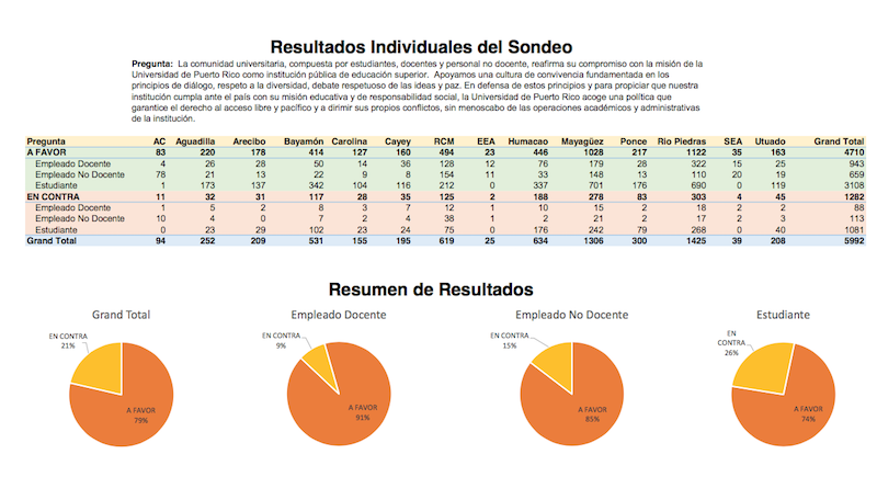 Sondeo UPR