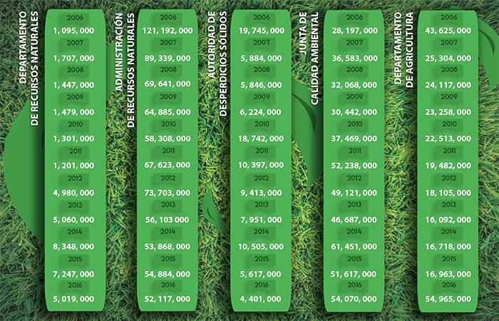 Recorte presupuestario a las agencias que atienden el medio ambiente y los recursos naturales por los pasados diez años. Fuente: Oficina de Gerencia y Presupuesto. (Preparado por Luis Manuel Rivera)