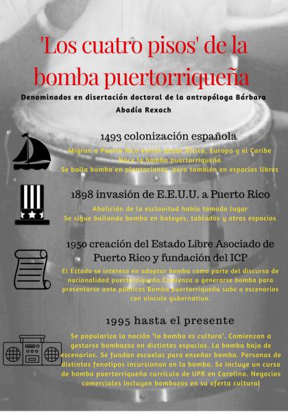 Evolución de la bomba puertorriqueña